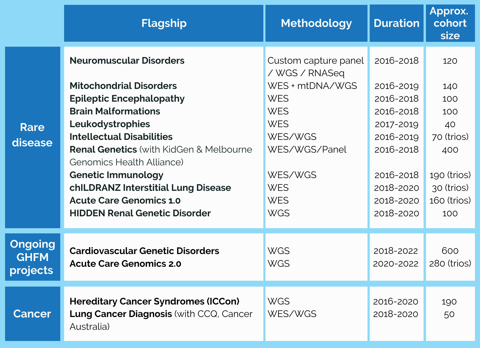 Table of flagship datasets